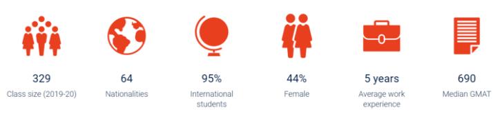 Oxford-Saïd-Business-School-MBA-Program-Incoming-Class-Profile