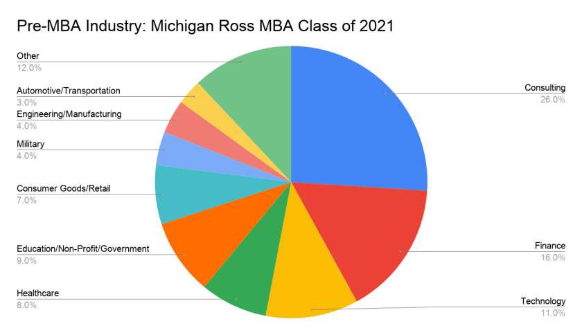 Pre-MBA Industry_ Michigan Ross MBA Class of 2021