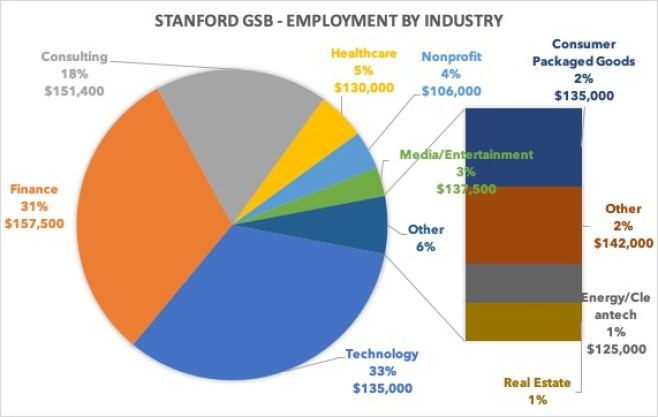 Stanford GSB employment by industry