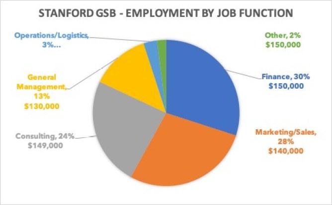 Stanford GSB employment by jib function