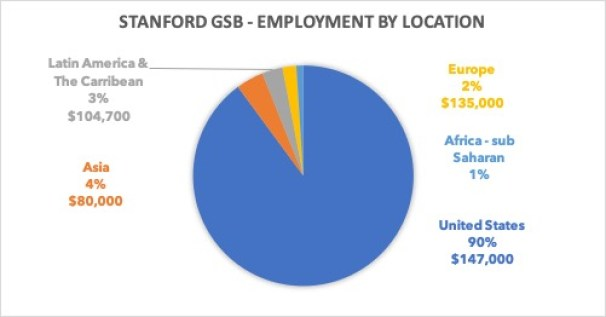 Stanford GSB employment by location
