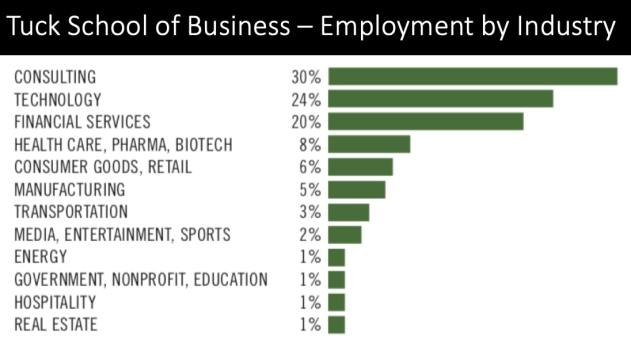 tuck mba employment by industry
