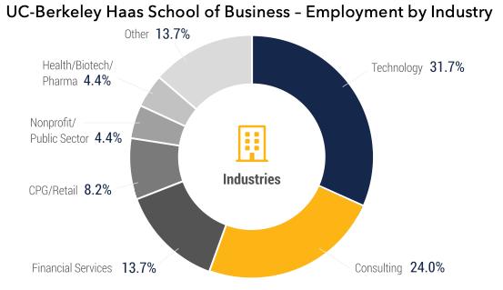 Employment by industry UC Berkeley Haas MBA Haas School of Business