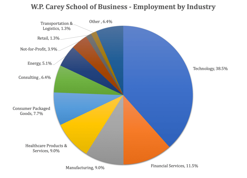 ASU MBA Program - W.P. Carey School of Business - Employment by Industry