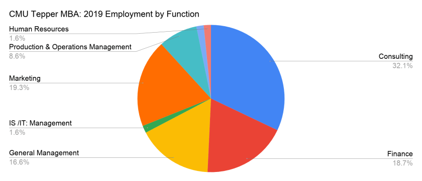 CMU Tepper MBA - 2019 Employment by Function
