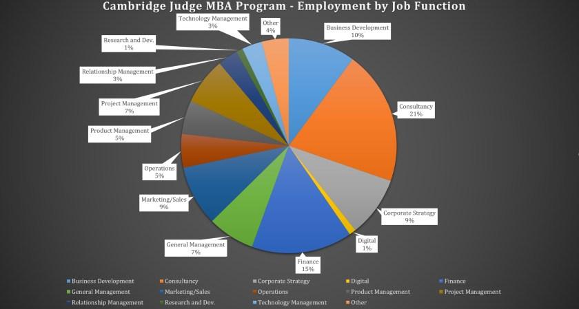 Cambridge Judge Business School MBA Program - Employment by Job Function