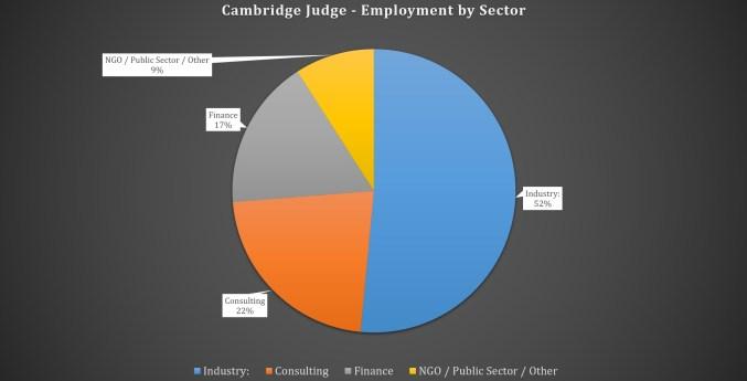 Cambridge Judge Business School MBA Program - Employment by Sector
