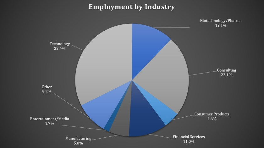 Carnegie Mellon Tepper School of Business - Employment by Industry
