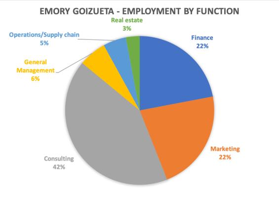 Emory Goizueta Business School MBA employment by function 2018