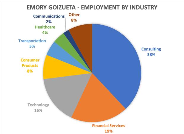 Emory Goizueta Business School MBA employment by industry 2018