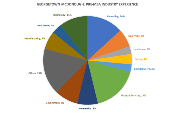 Georgetown McDonough School of Business MBA class profile
