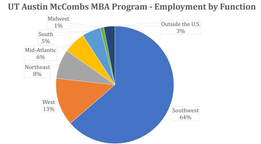 McCombs MBA - Employment by Region
