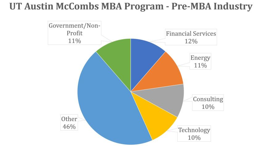 McCombs MBA Program - Pre-MBA Industry