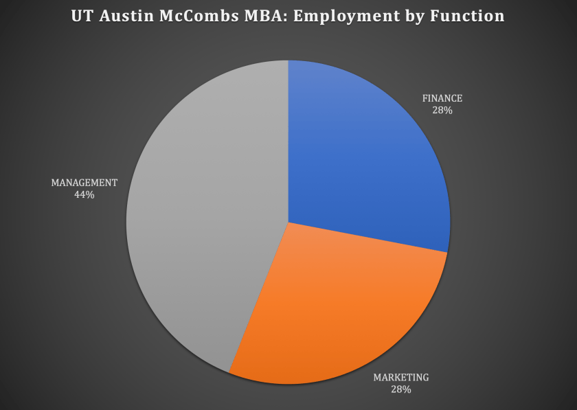 UT Austin McCombs School of Business McCombs MBA Program - Employment by Function