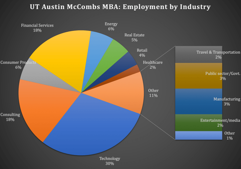 UT Austin McCombs School of Business McCombs MBA Program - Employment by Industry
