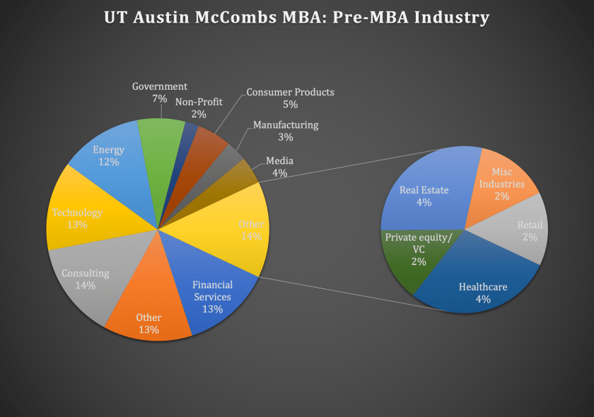 UT Austin McCombs School of Business McCombs MBA Program - Pre-MBA Industry