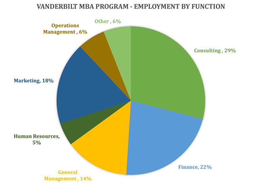 Vanderbilt MBA Program - Vanderbilt Owen Graduate School of Management - Employment by Function