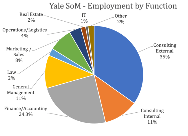 Yale School of Management - Employment by Function