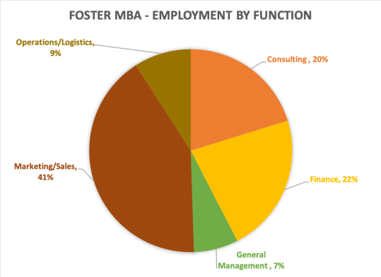 foster school of business mba employment by function