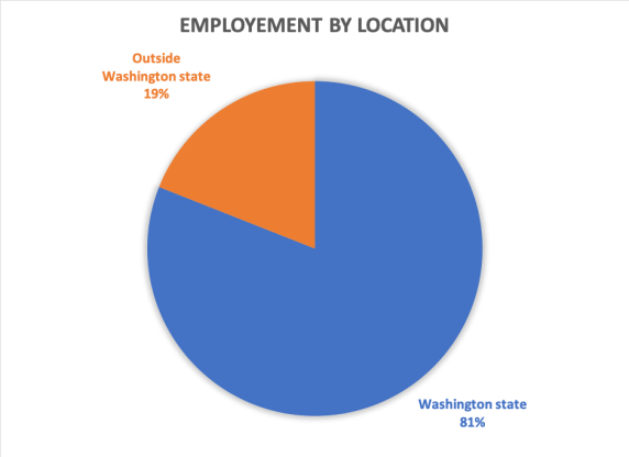 foster school of business mba employment by location