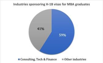 h-1b visa sponsoring industries for MBA