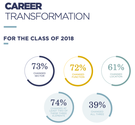 HEC Paris MBA career transformation