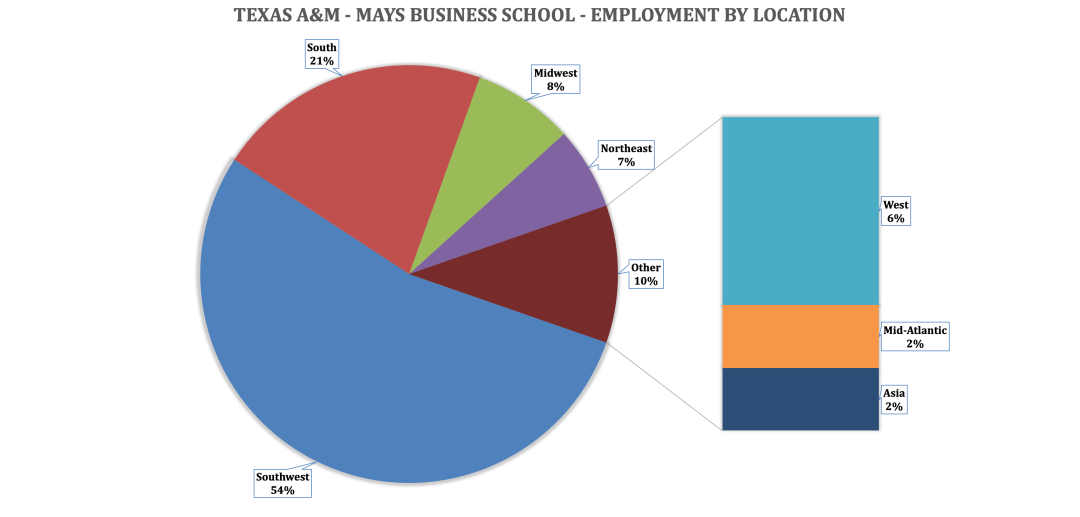 Mays Business School - Mays MBA Program - Employment by Location