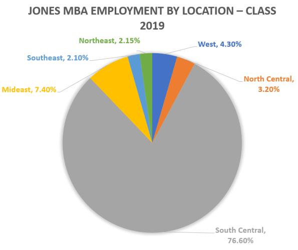 Rice-MBA-Jones-Graduate-School-of-Business-Employment-by-Location-2019