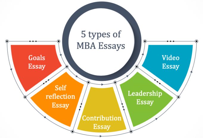 MBA essay: 5 types of essays explained with examples | e