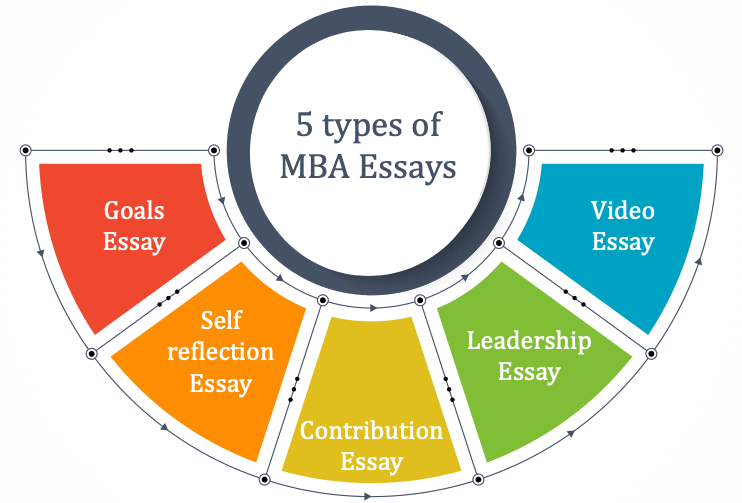 MBA essay: 5 types of essays explained with examples