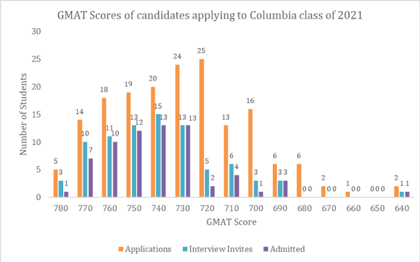good gmat score for Columbia Business School