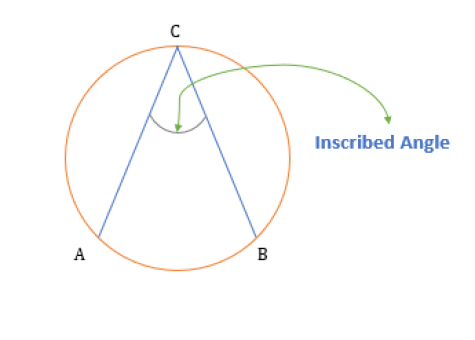 angle inscribed in a circle
