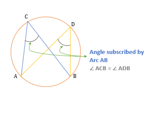properties of inscribed angles angle subscribed by Arc