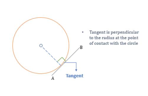 properties of tangent
