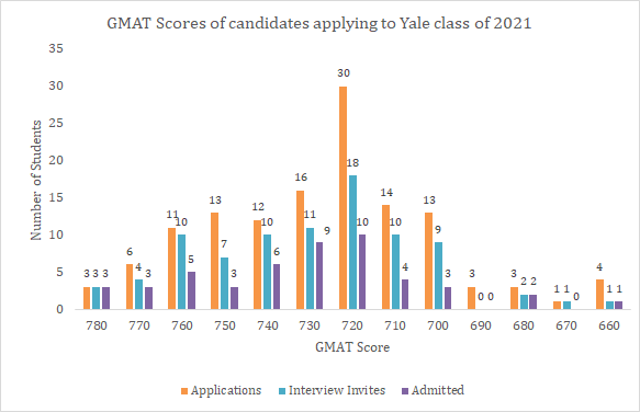 GMAT score Yale SOM class of 2021