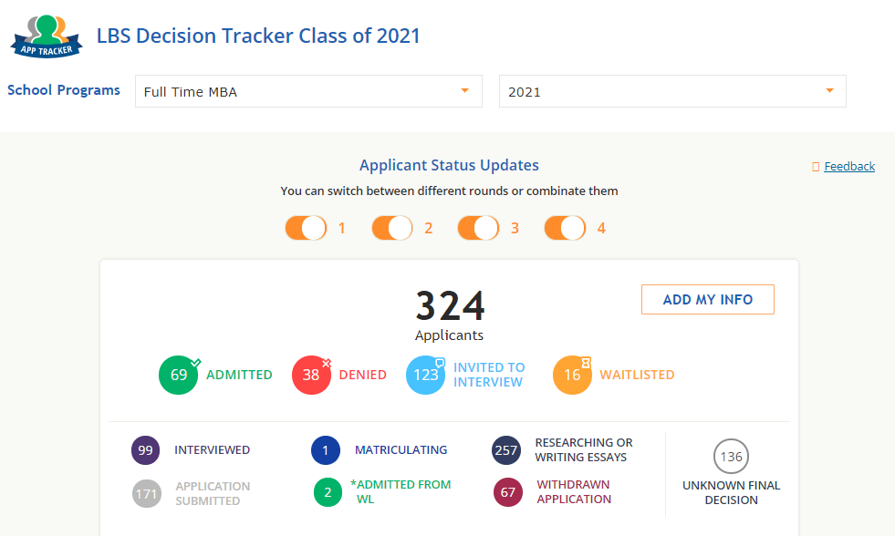 London Business School GMAT tracker 2021