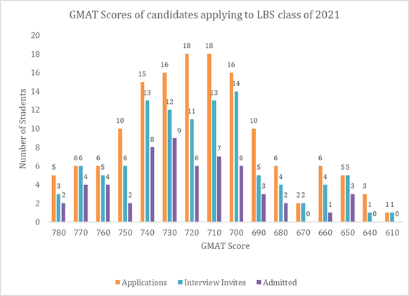 GMAT score London Business School 2019-21