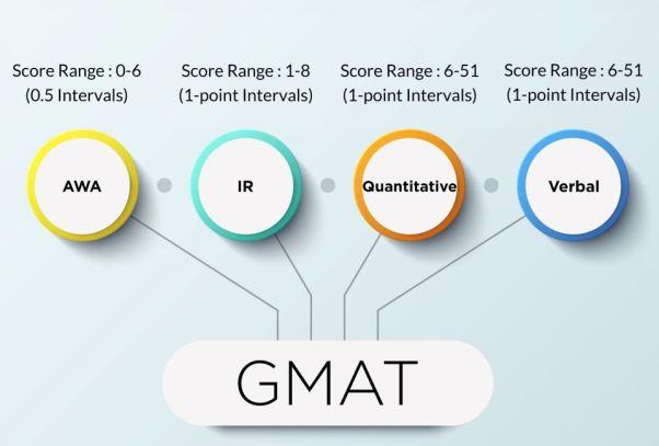 GMAT exam format - GMAT preparation tips for beginner