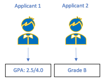 how-to-calculate-GPA-calculator-MBA