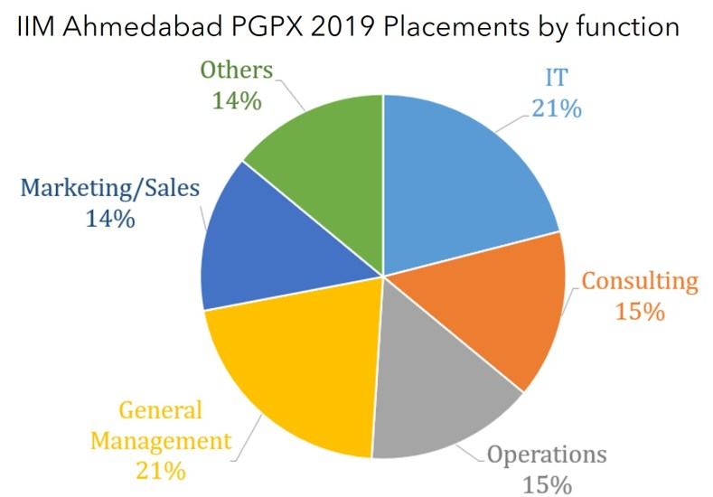 IIM ahmedabad PGPX placements by function