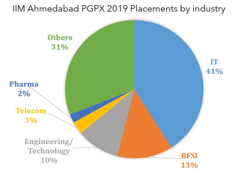 IIM Ahmedabad PGPX placements by industry