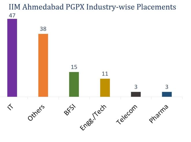 IIm Ahmedabad Indutry-wise placement report