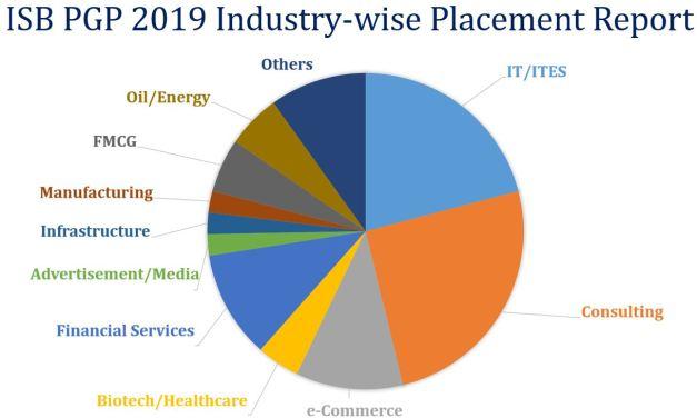 ISB PGP industry-wise placement report 2019