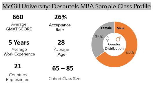 McGill-MBA-Class-Profile
