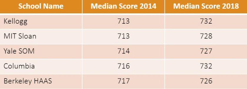 Median GMAT score of top business schools 2014 Vs. 2018