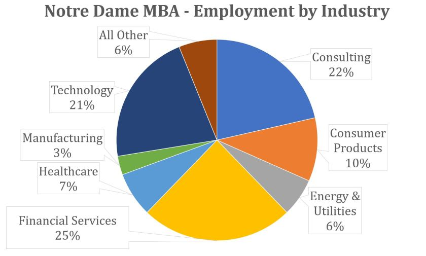 Notre Dame MBA - Employment by Industry