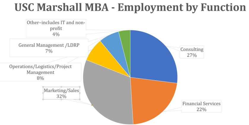 USC Marshall MBA - Employment by Function
