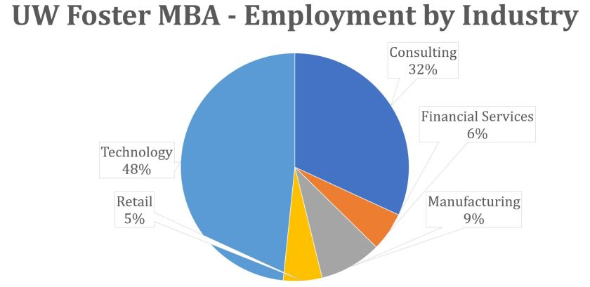UW Foster MBA - Employment by Industry