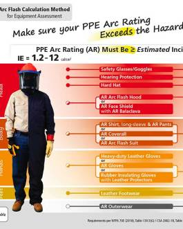 PPE Poster for Electrical Workers