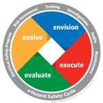 Looking at the e-Hazard Safety Cycle: An AEC Exclusive Webinar